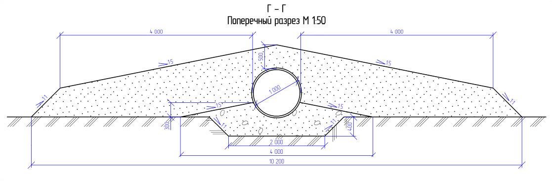 Схема засыпки для гофрированной трубы