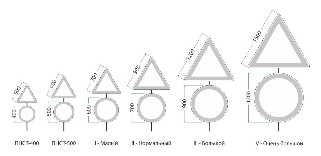 Типоразмеры дорожных знаков с учётом ПНСТ247–2017