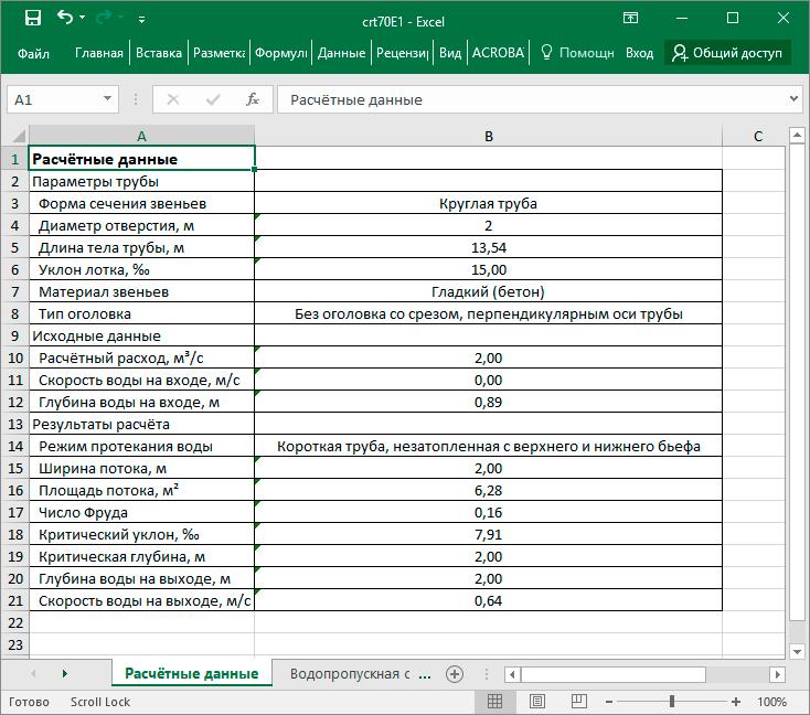 Ведомость с гидравлическими расчётами, сформированная в IndorCulvert