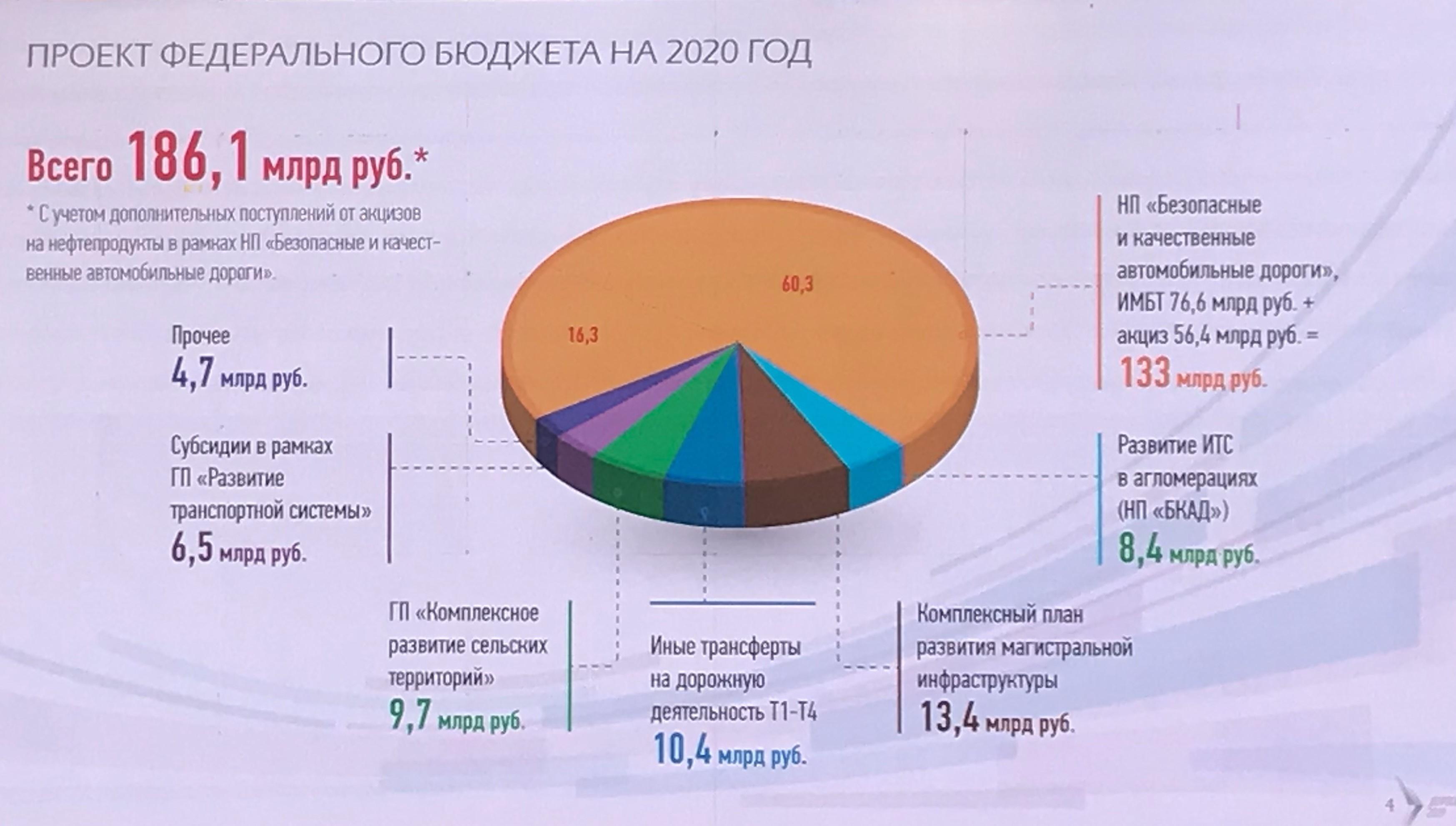 Фрагмент презентации одного издокладов накруглом столе «Дорожные фонды Российской федерации»